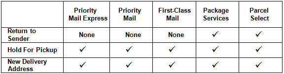 Table: Return to Mailer can take Package Services and Parcel Select; Hold For Pickup and New Delivery Address both can take Priority Mail Express, Priority Mail, First-Class Mail, Package Services, and Parcel Select.